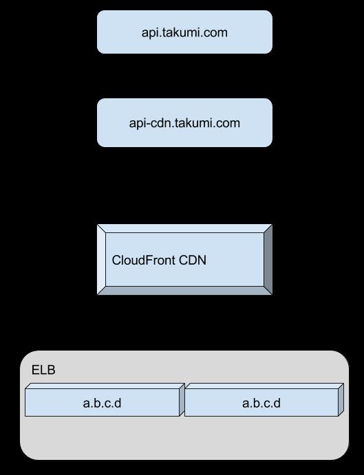 Accessing an AWS hosted backend via IPv6 · steinn org